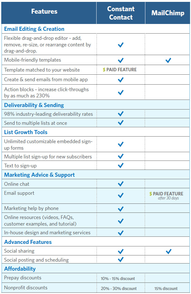 Constant Contact Mail Chimp Comparison